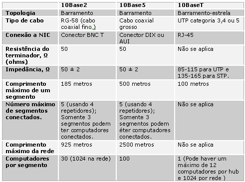 Pacote Jumbo Frame - Ethernet » Cisco Redes